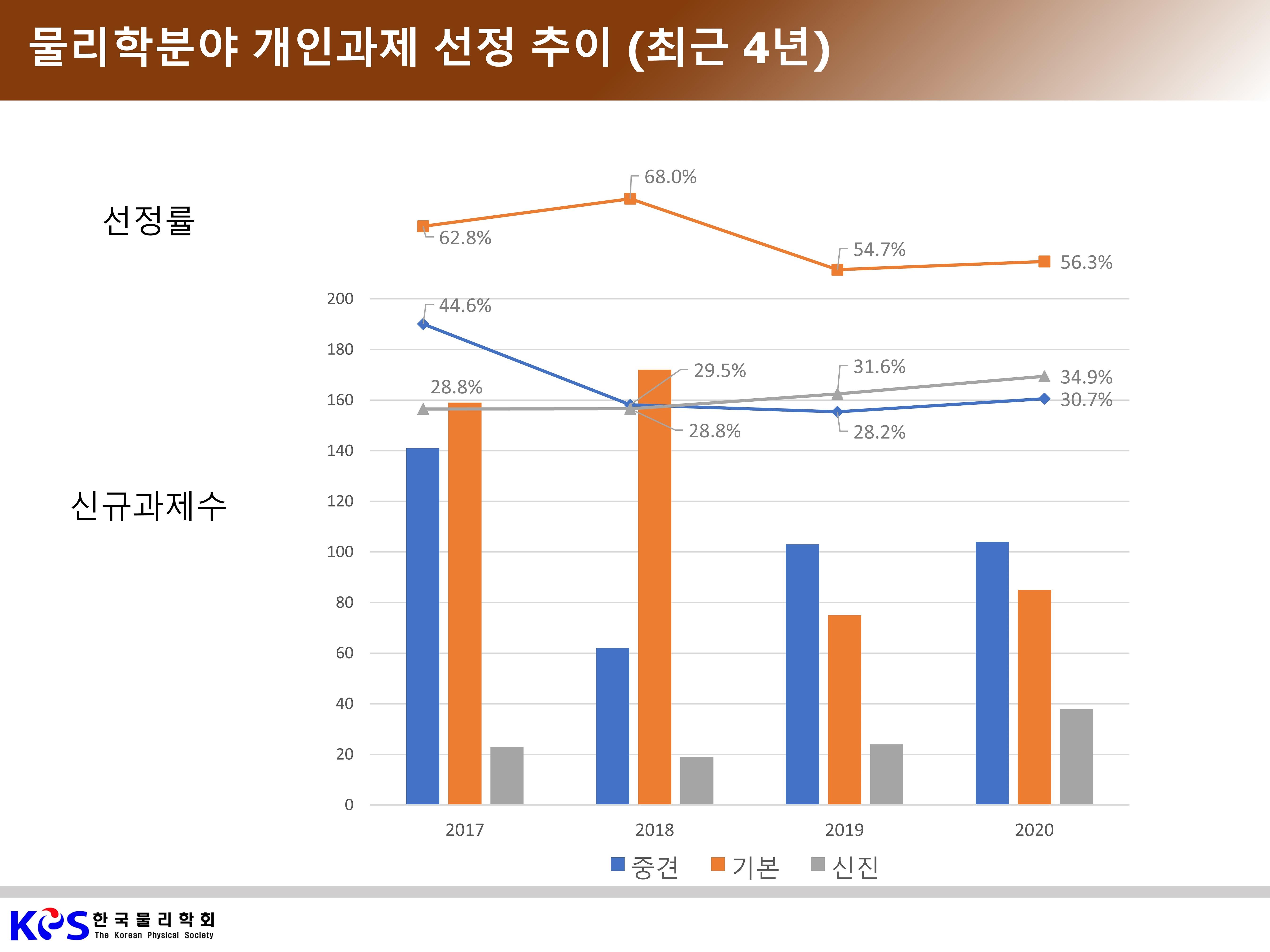 그림 2. 물리학분야 개인과제 신규과제 선정 추이(최근 4년).