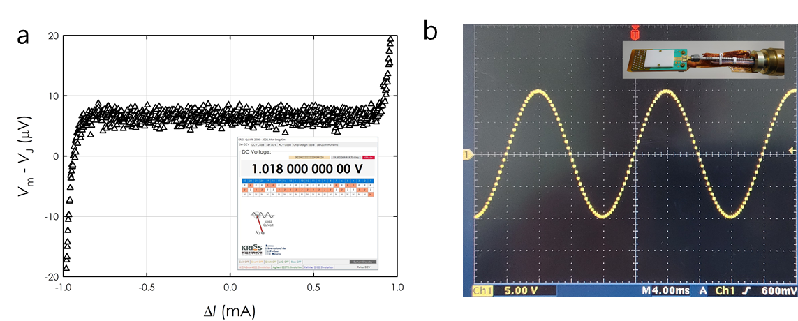 Fig. 2 (a) Result of a flat-spot test for a voltage generated by the KRISS 10V programmable Josephson voltage standard. The inset figure shows a screen capture of the system software, the KRISS QuVolt, for the KRISS PJVS. (b) Oscilloscope-screen capture for a stepwise approximated waveform generated by the KRISS 10V programmable Josephson voltage standard. The inset photo shows a cryo-packaged PJVS array used for waveform synthesis.