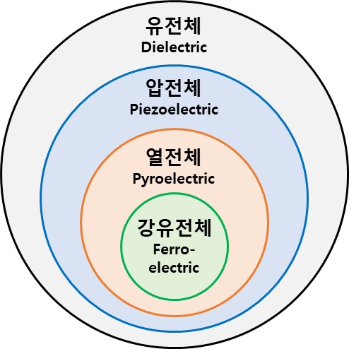 Fig. 1. The relationship between piezoelectric, pyroelectric and ferroelectric materials.[16]