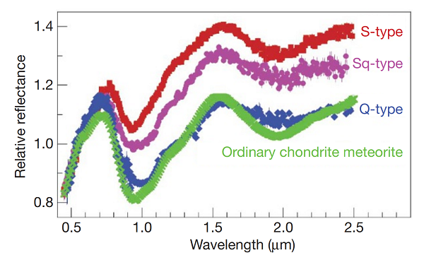 Fig. 2. Reflectance spectra properties of ordinary chondrite meteorites compared with asteroids grouped according to taxonomic types.