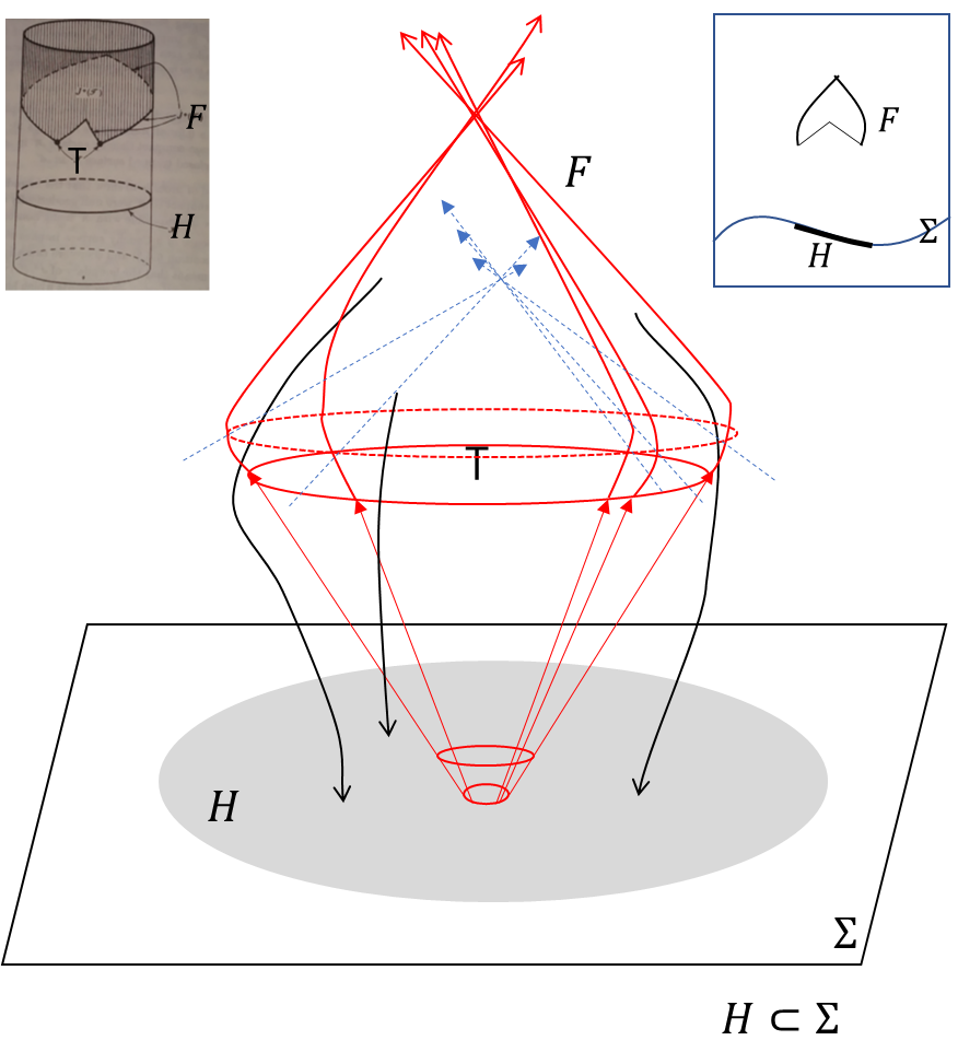 Fig. 6. Projection of the boundary of the causal future of T through timelike curves backward