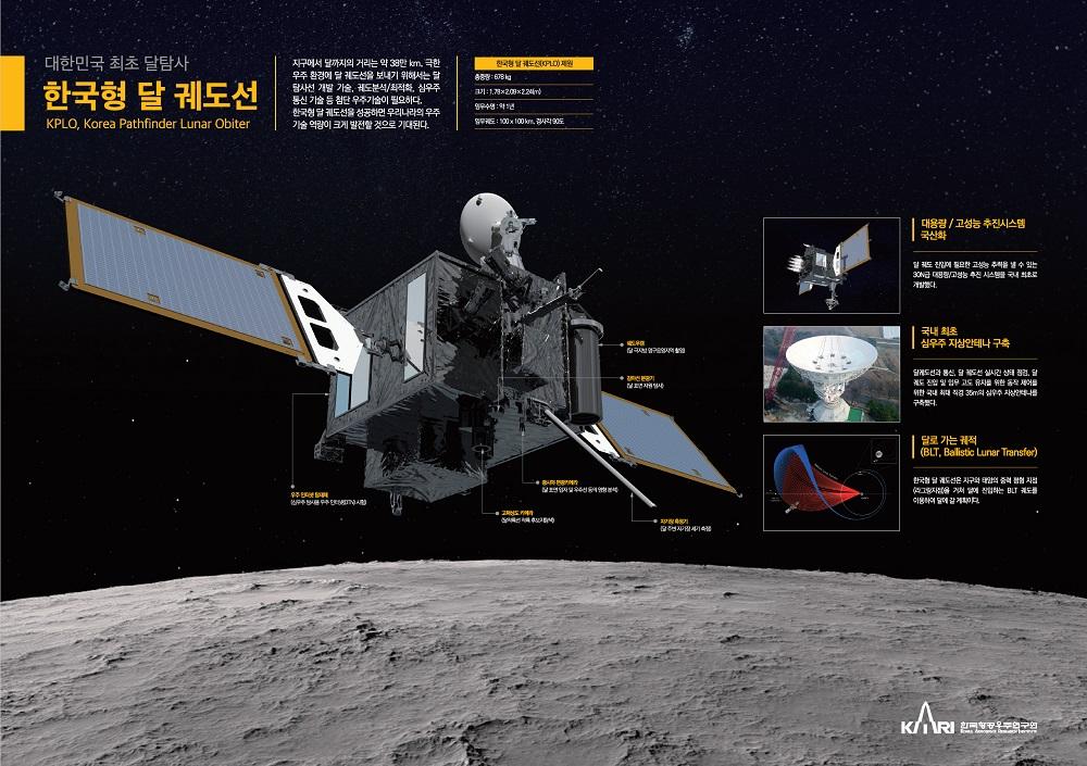 Fig. 1. The Korean first lunar exploration program, KPLO (Korea Pathfinder Lunar Orbiter). KPLO has five science payloads and one technology demonstration payload. Ⓒ한국항공우주연구원