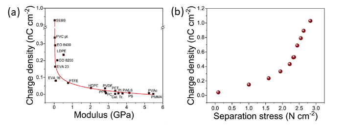Fig. 6. (a) Correlation between the modulus of polymer materials and surface charge. (b) Relation between the charge and separation stress required when the contacting force before separation step gradually increased for PDMS. [Adapted with permission from Ref. 18. Copyright 2019 Royal Society of Chemistry]