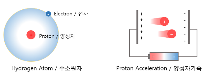 Fig. 1. Proton in hydrogen atom and  acceleration of protons in electric field.