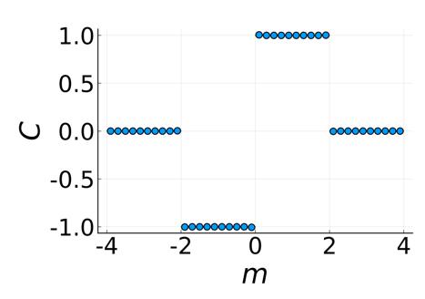 고등과학원 강병민 박사와 포스텍 조길영 교수 연구팀이 새롭게 발견한 방법으로 계산된 천 절연체의 상도표이다. 연구진은 두 개의 다체 기저 상태만을 이용해 천 절연체의 천 수를 정확히 계산할 수 있음을 보였다.