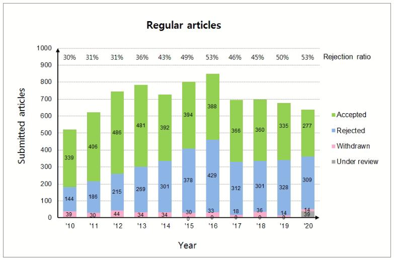 그림 2. Rejection ratio (2010-2020).