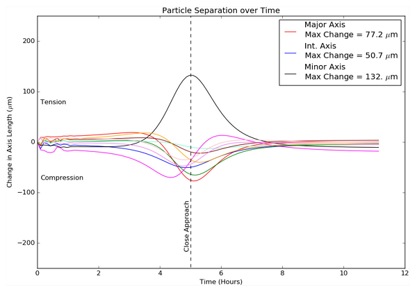 Fig. 5. Plot of changes in lengths of 3 principal axes in Apophis during 2029 Earth flyby.