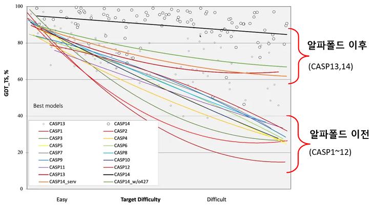 그림 8. 역대 단백질구조예측 대회 GDT_TS 비교(CASP1~14).
