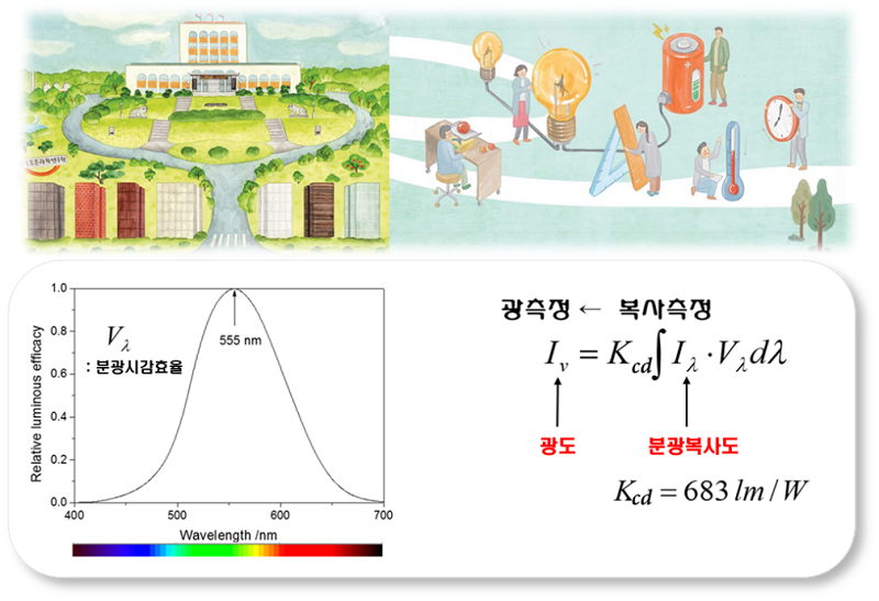 Fig. 1. (top) Korea Reseach Institute of Standards and Science (KRISS) is the national metrology institute of South Korea. (bottom) The definition of candela.