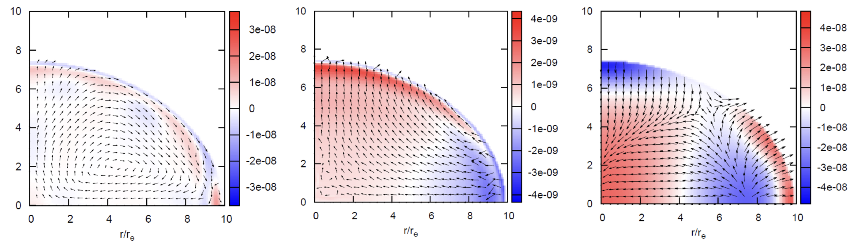 Fig. 6. Eigenfunctions of several non-radial modes. Density and velocity fluctuation are shown in colors and arrows, respectively. Each figure represents left: inertial mode (i), middle: non-radial fundamental mode with l=2 (2f), and right: pressure mode with l=2 and n=1 (2p1), where superscript l and subscript n are a degree of spherical harmonics and the interior number of nodes, respectively. The mode recycling method is used to extract one specific mode.