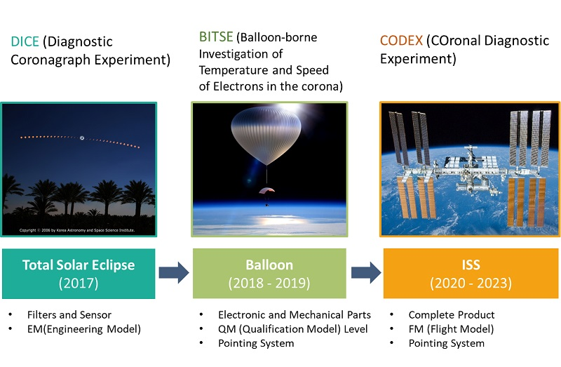 Fig. 4. Timeline toward the next generation coronagraph. Eclipse observation (DICE) and balloon experiment (BITSE) were performed for the demonstration and validation of the coronagraph technology before launch of the ISS coronagraph (CODEX).