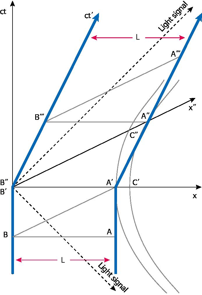 그림 5. 좌표계 S에서 본 우주선들의 세계선. (출처: Matsuda-Kinoshita 2004에서 수정)