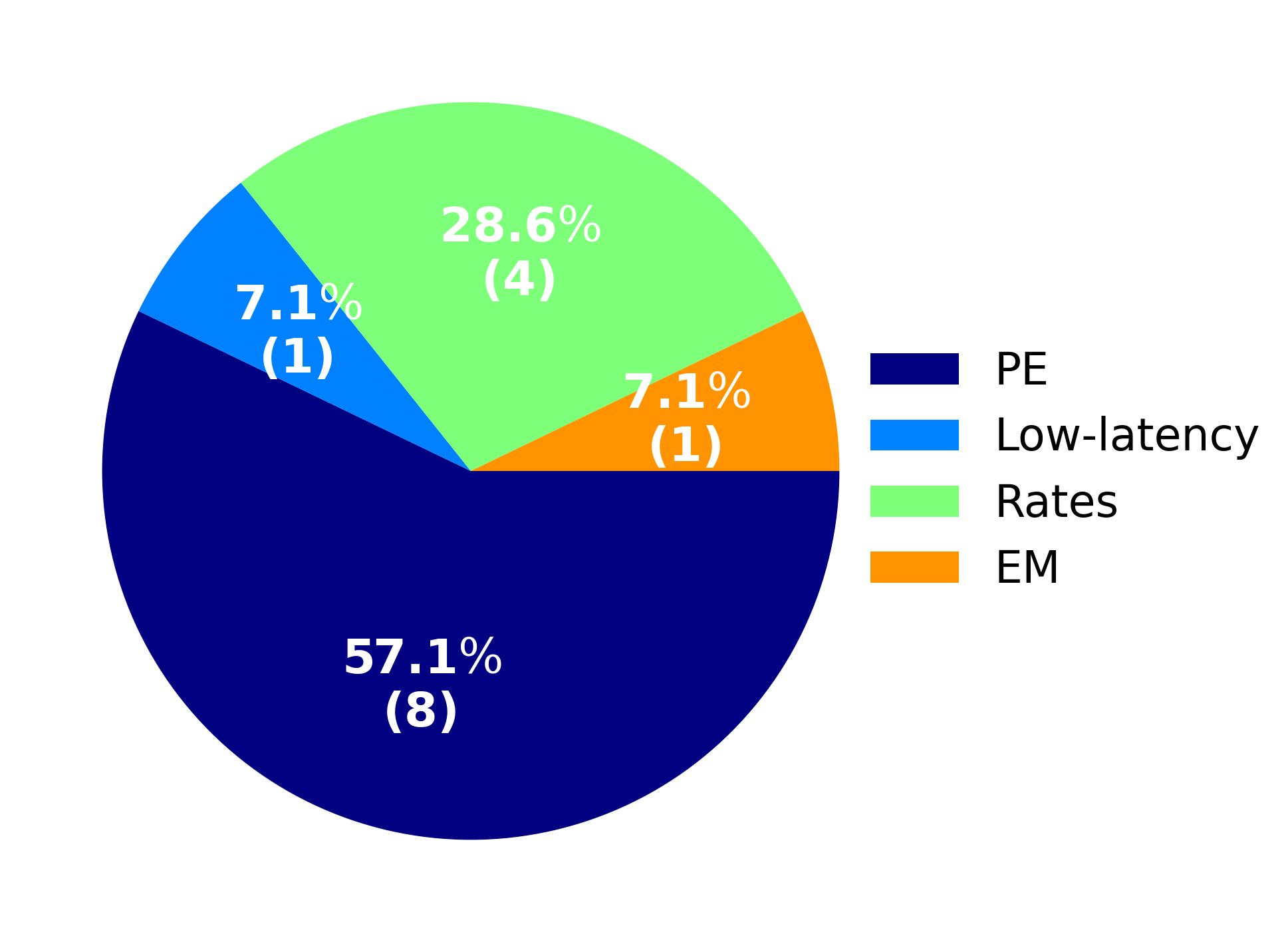 Fig. 6. Statistics of published papers for each topic of the astrophysical interpretation about progenitors of GW signals.