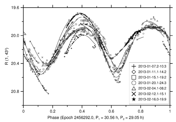 Fig. 1. Light curve of the asteroid Apophis during 2013 apparition.