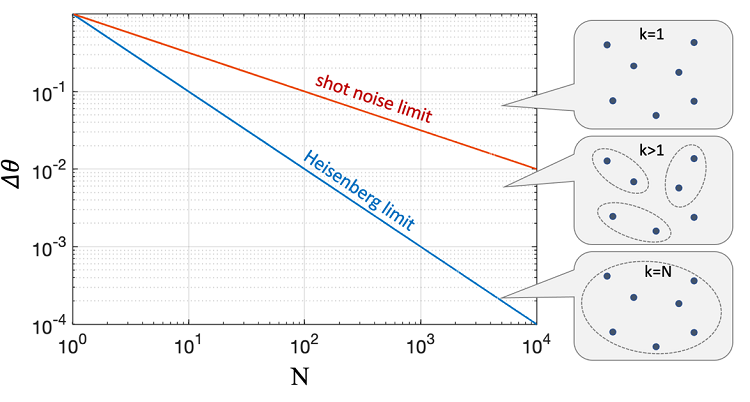 Fig. 1. Sensitivity corresponding to the shot noise limit (red) and Heisenberg limit (blue) as a function of atom number. The right side illustrations depict entanglement between atoms and its effect on measurement sensitivity.