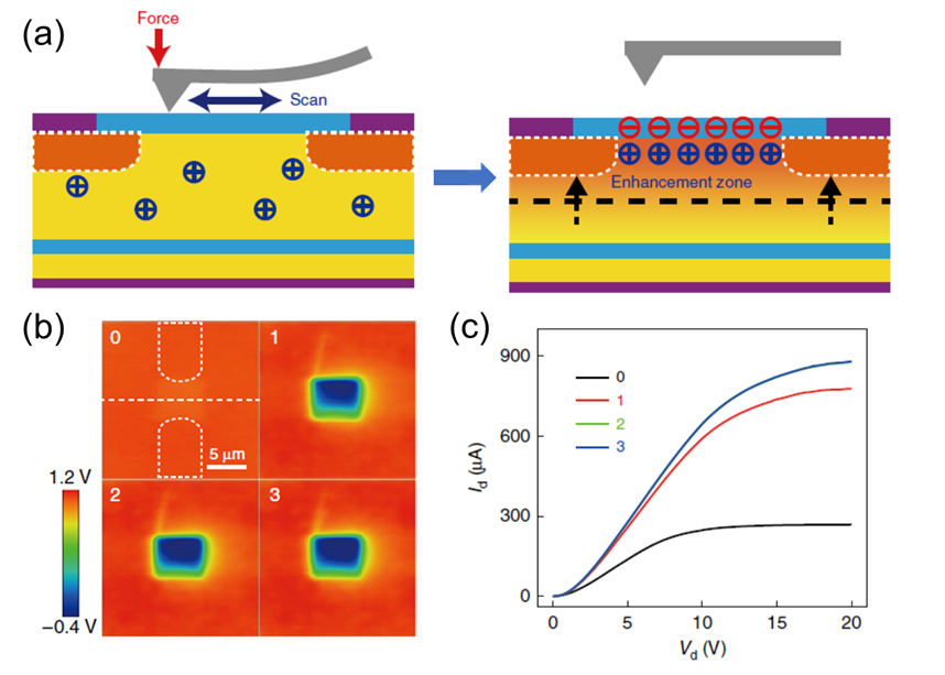Fig. 8. (a) Schematic illustration of the NTT gated by nanoscale triboelectrification. (b) Surface potential distribution of the NTT after regionally rubbed by the AFM tip with increasing contact cycles. (c) Id–Vd output characteristics with different contact cycles. Adapted from Ref. 10.