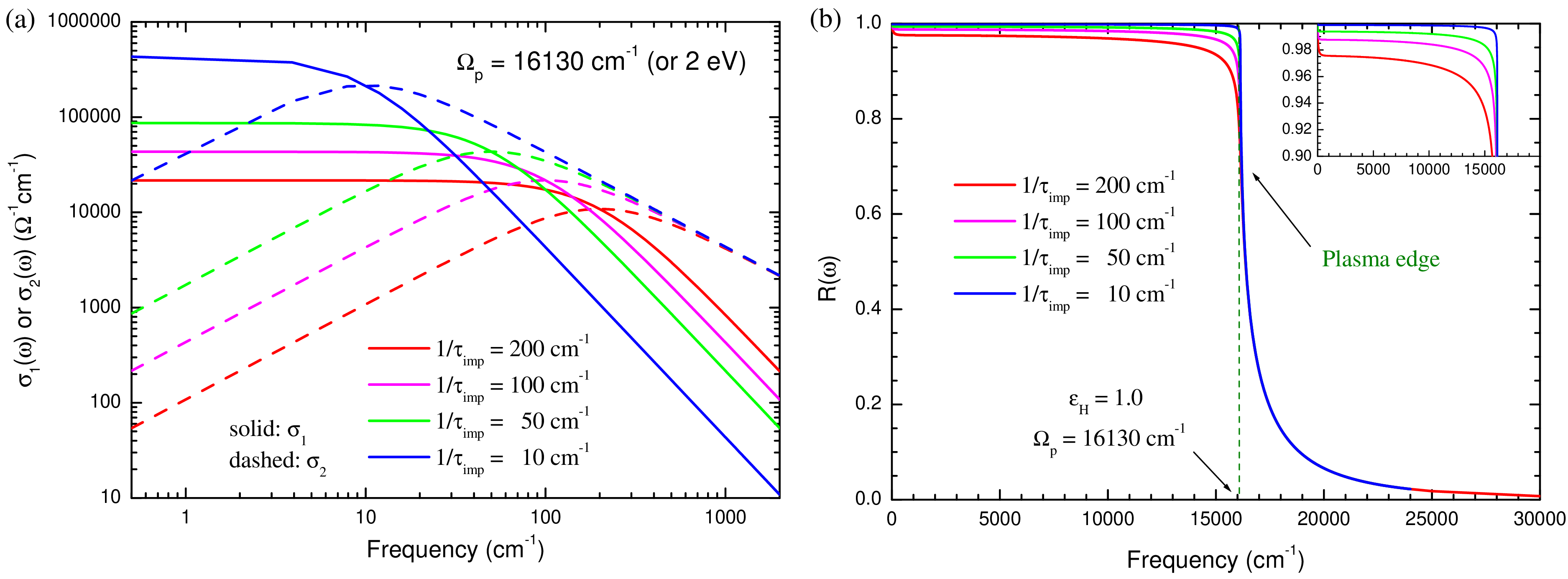 Fig. 2. (a) Real and imaginary parts of the Drude optical conductivity for four different impurity scattering rates. (b) Corresponding reflectance spectra.
