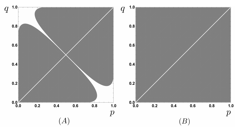 그림 3. (A) 진한 영역은 양자 채널 용량이 국소성에 기반한 채널 용량보다 더 높은 영역을 나타내고, (B) 모든 p, q,에 대하여 비국소성이 양자 채널 용량보다 더 유용함을 보여준다.