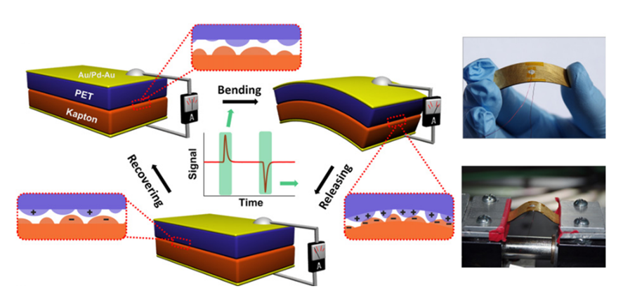 Fig. 1. Schematic illustration and digital images of the first PET/ Kapton TENG. Reprinted from the Ref. [3] Copyright ⓒ 2012 with permission from Elsevier.