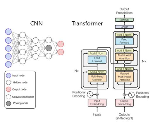 그림 9. CNN과 Transformer의 model architecture.[9,10]