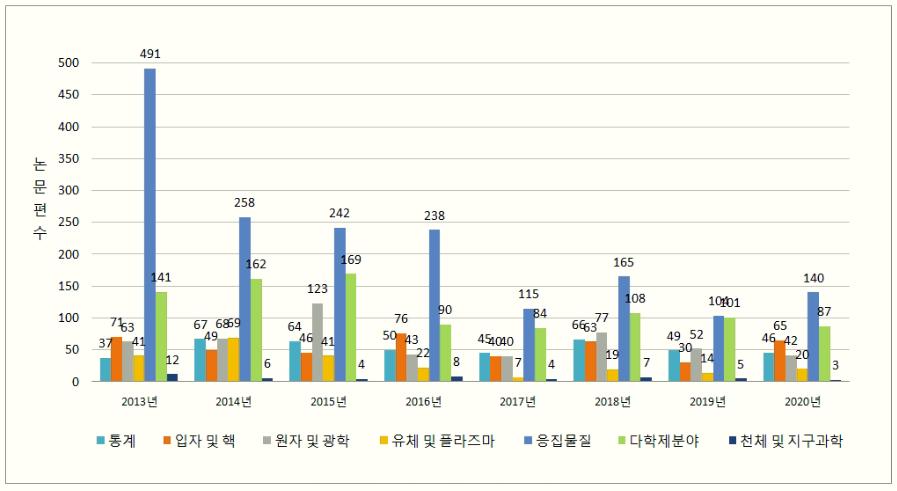 그림 5. 학문 분야별 출판 논문 편수 현황 (2013-2020).