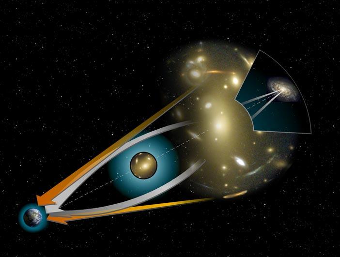 Fig. 2. Mechanism of gravitatinal lensing. [Image Credit: NASA]