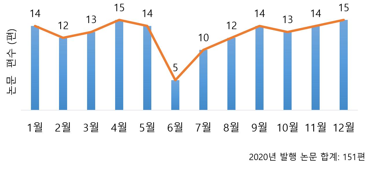 그림 1. 2020년 발행논문. (Editorial, Erratum 미포함)