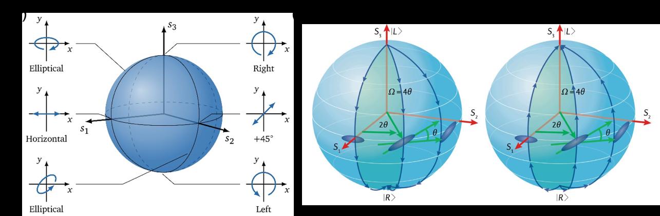 Fig. 4. Plasmonic metasurfaces for generating optical vortex.[6]