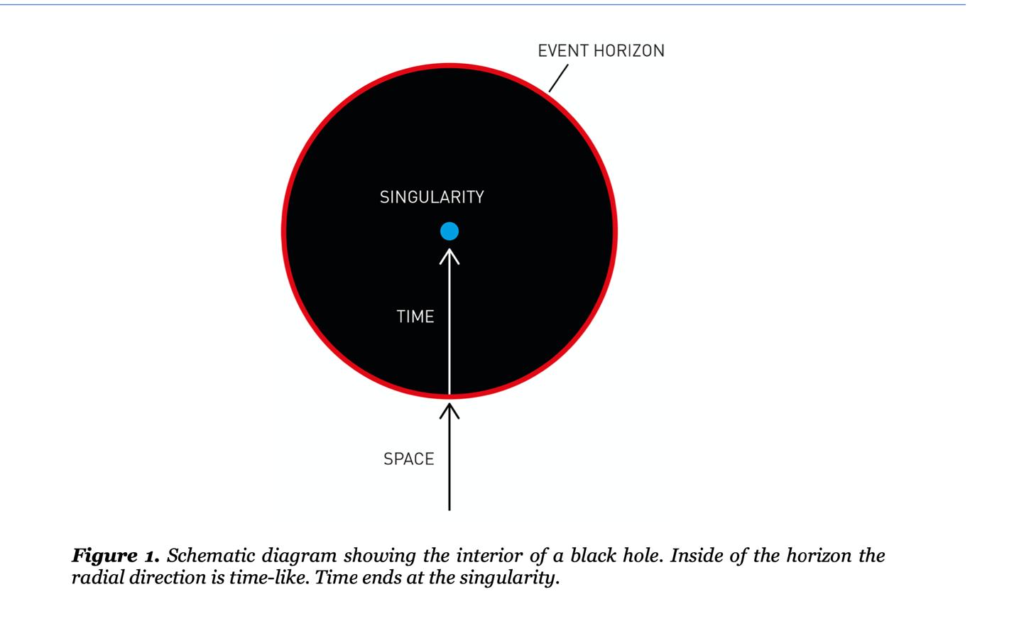 그림 1. 블랙홀의 슈바르츠쉴트 반지름(사건지평선).