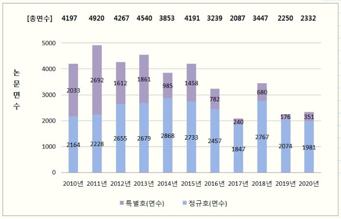 그림 4. 논문 출판 면수 현황 (2010-2020).