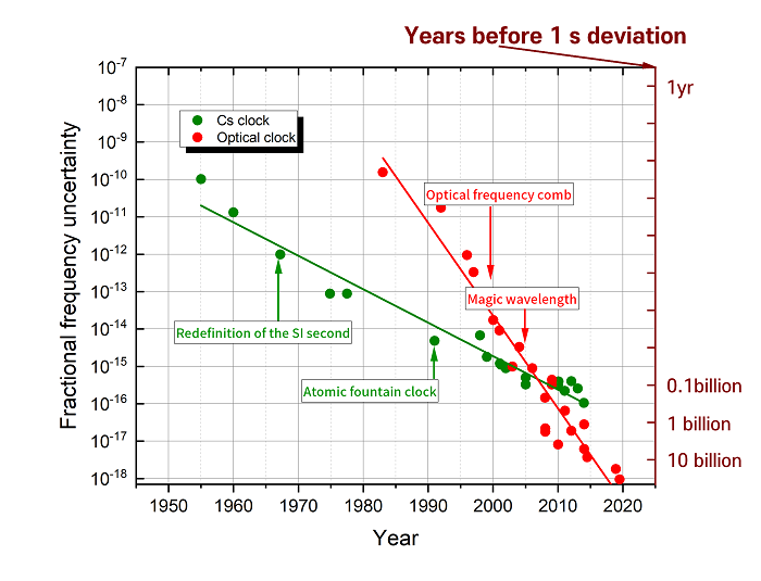 Fig. 2. Evolution of fractional frequency uncertainties of atomic frequency standards based on microwave (Cs clocks, green dots) and optical transitions (optical clocks, red dots). Lower uncertainty means better accuracy. On the right, years taken for 1 s deviation corresponding to the accuracy uncertainty are depicted.