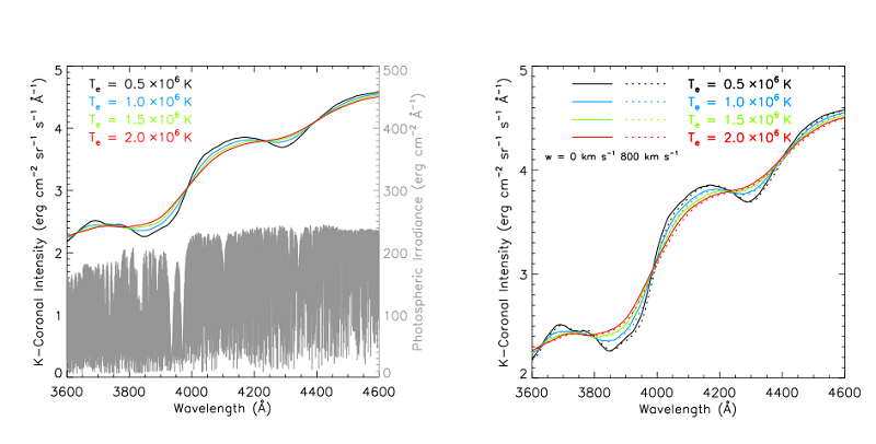 Fig. 3. K-corona spectrum and its temperature and velocity dependence. Based on these characteristics of K-corona spectrum, we can estimate the temperature and velocity of electrons in the corona.