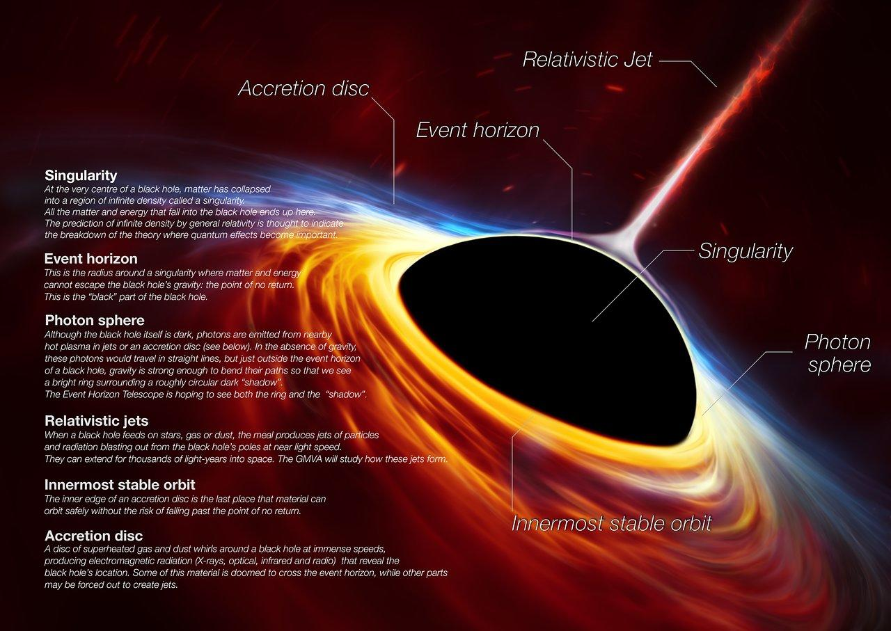 Fig. 4. This artist's impression depicts a rapidly spinning supermassive black hole surrounded by an accretion disc. This thin disc of rotating material consists of the leftovers of a Sun-like star which was ripped apart by the tidal forces of the black hole. Shocks in the colliding debris as well as heat generated in accretion led to a burst of light, resembling a supernova explosion. Credit: ESO, ESA/Hubble, M. Kornmesser/N. Bartmann and EHT collabortaion.