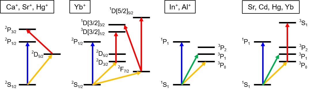 Fig. 3. Schematic level diagram of ions and neutral atoms for optical clocks. Blue lines are strong dipole transitions used for cooling and detection. Yellow lines are for clock transition, red lines for repump, and green lines for quantum logic spectroscopy (for group-13 ions only) and narrow line cooling.[1]