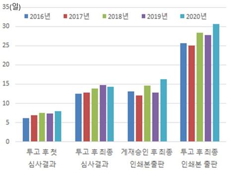 그림 2. CAP 투고 논문들의 평균 편집 및 출판 소요 시간의 연도별 변화.
