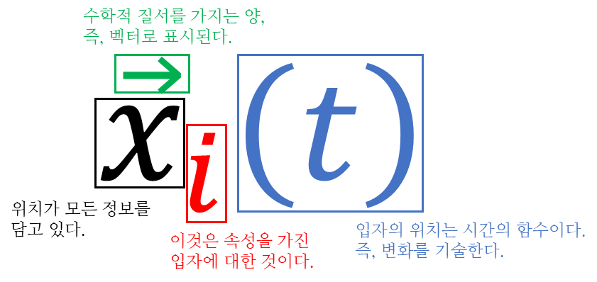 Fig. 1. The position includes all information of classical physics. The position is about a particle, a function of time, and presented by a vector. (위치가 고전 물리학의 모든 정보를 담고 있다. 위치는 입자에 대한 것이며, 시간의 함수이고, 벡터로 표시된다.)