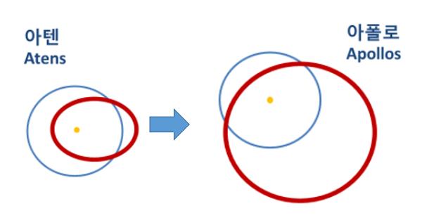 Fig. 3. Orbit change of Apophis in 2029 Earth approach.