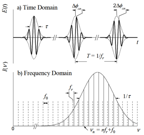 Fig. 5. Description of the femto-second mode-locked laser in time and frequency domain.[8]