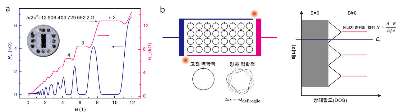 Fig. 4. (a) Quantum Hall effect in GaAs Hall device and resistance standard. (b) Quantum Hall effect and basics. Figures are adapted from [19] with permission. Copyrighted by the Korean Institute of Electrical Engineers.