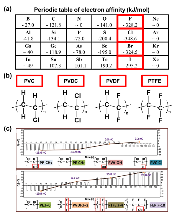 Fig. 2. (a) Downscaled periodic table of electron affinity. (b) Chemical structures of representative negative triboelectric materials. (c) Electrification ability of several polymeric materials with different functional groups (-H, -CH3, -OH, -Cl, -F, -CF3). Reprinted from the Ref. [5] Copyright ⓒ 2020 with permission from WILEY-VCH Verlag GmbH & Co. KGaA, Weinheim.