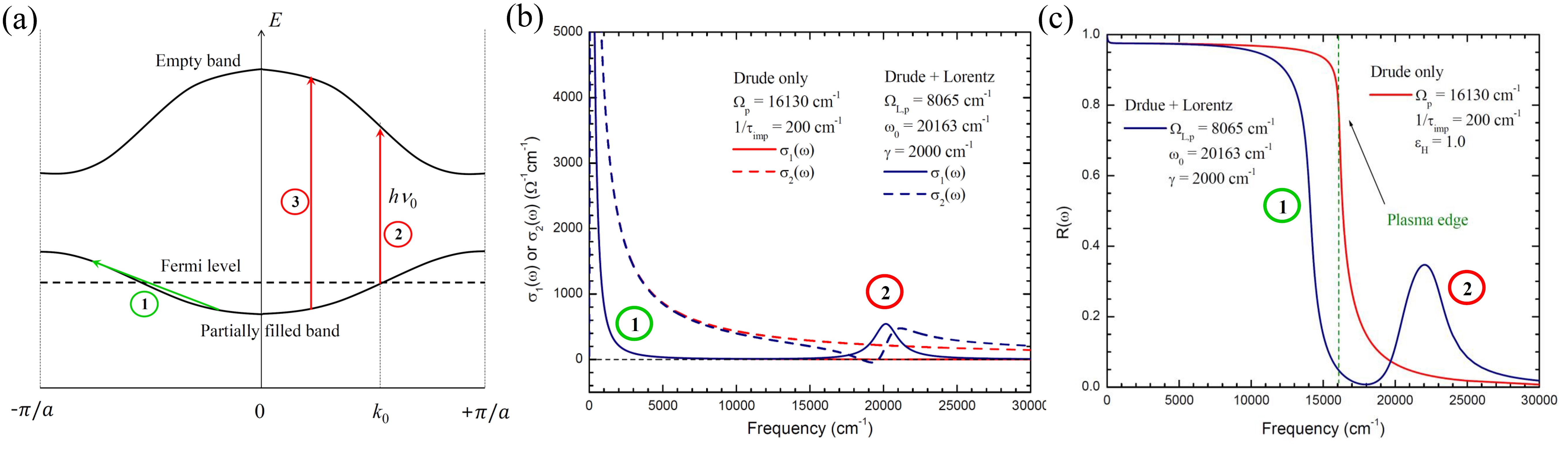 Fig. 6. (a) Schematic energy band for a metal, (b) Optical conductivity for Drude and Drude+Lorentz cases, and (c) Reflectance spectra for Drude and Drude+Lorentz cases.