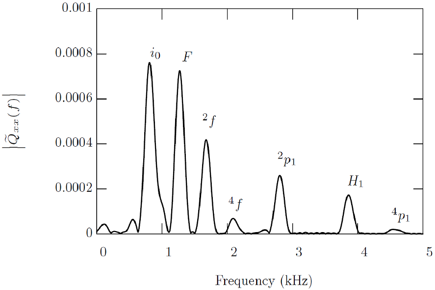Fig. 5. Pulsation modes of the rapidly rotating neutron star.