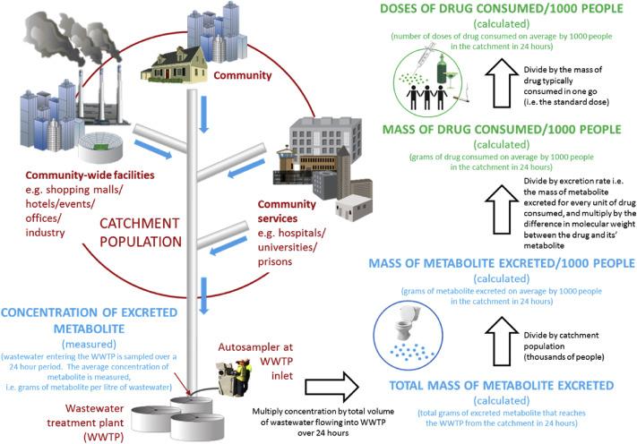 그림 1. 하수역학 기반 지역 주민 삶의 질 데이터 센싱 기술 플로우 (Choi, et al., 2018)