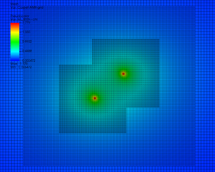 Fig. 2. Configuration of the conformal factor in numerical relativistic simulation of binary black hole.