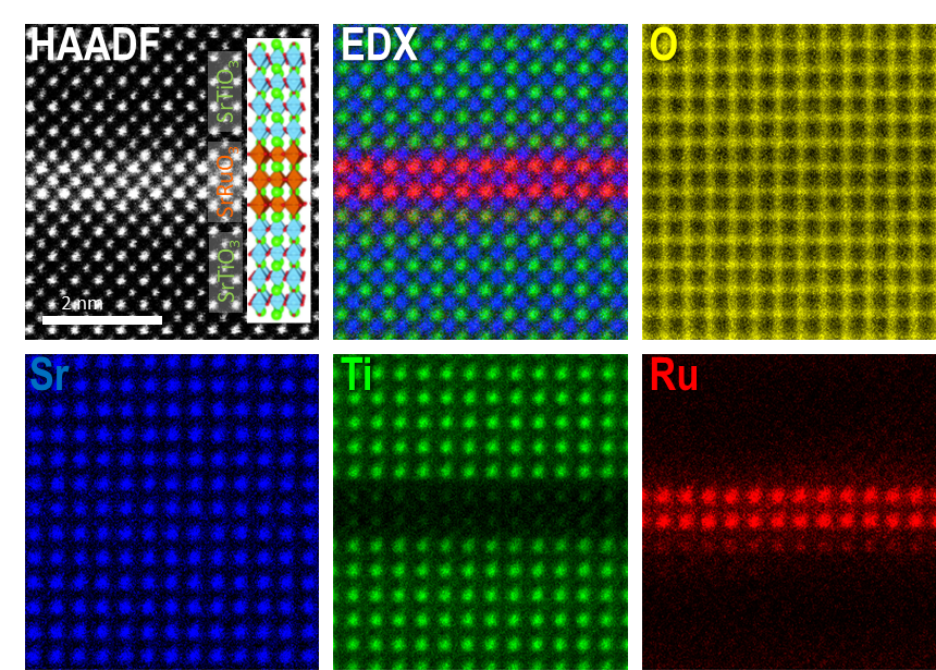 Fig. 6. Atomic-scale STEM-EDX mapping of the elements, O (yellow), Sr (blue), Ti (green), and Ru (red), in [(SrRuO<sub>3</sub>)<sub>2</sub>|(SrTiO<sub>3</sub>)<sub>6</sub>] superlattice film. All the elements are chemically well-defined at their expected atom positions. Adapted from Ref. 22.