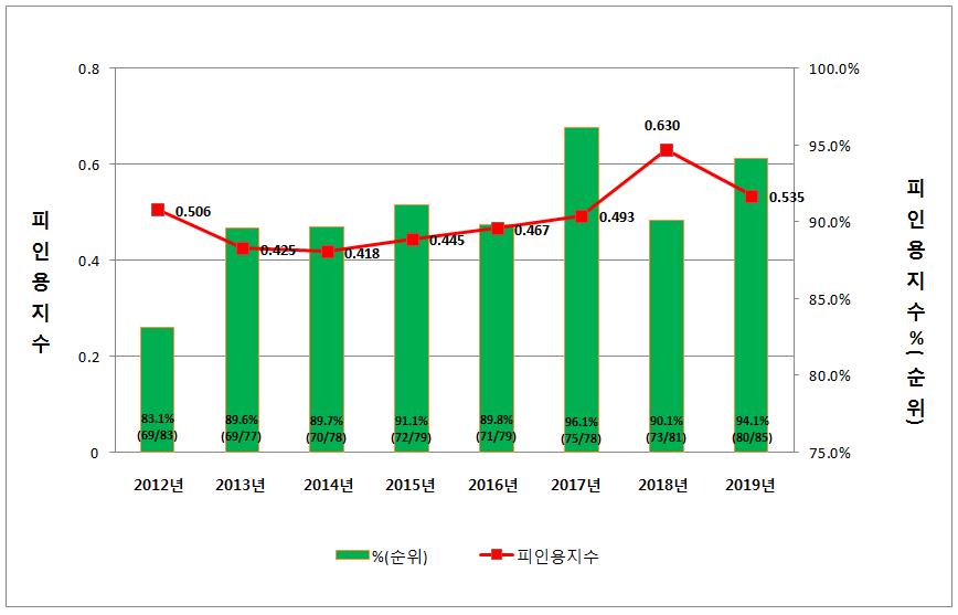 그림 6. JKPS의 피인용 지수 (2012-2019년).