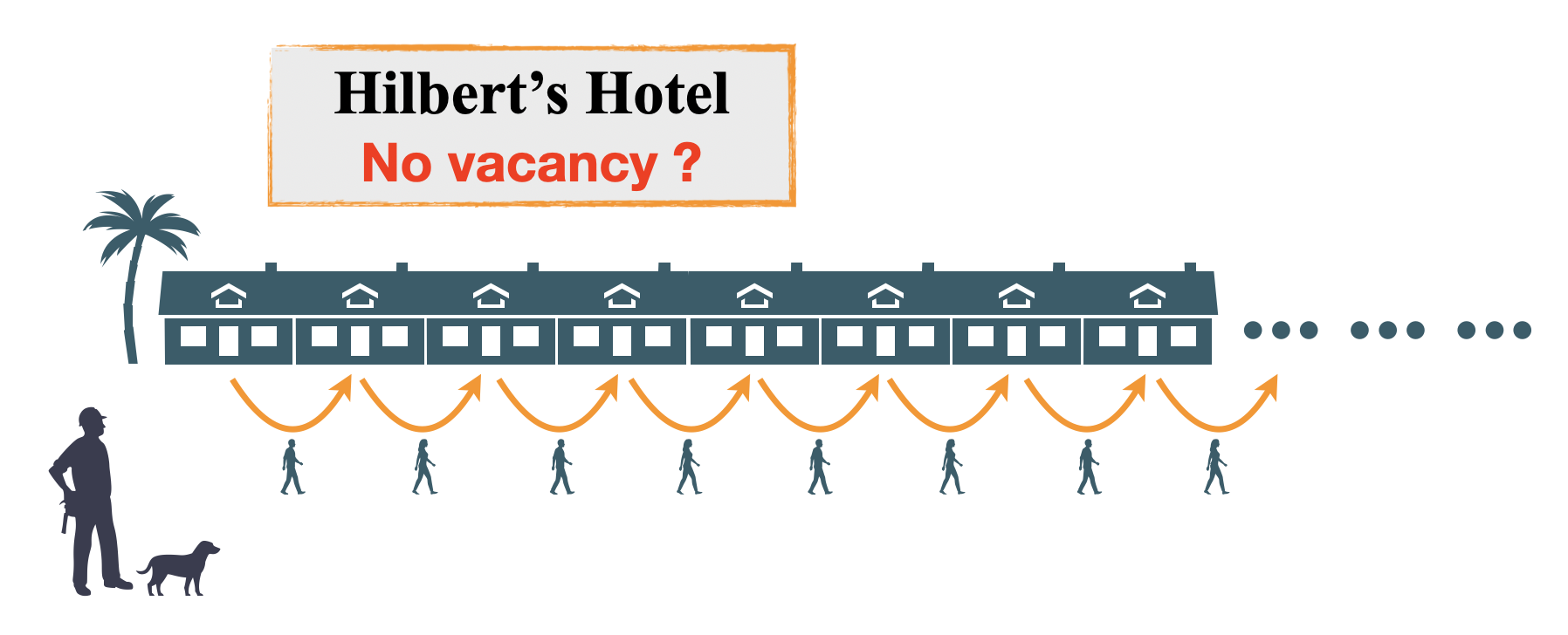 Fig. 4. Hilbert's Hotel with infinitely many rooms.
