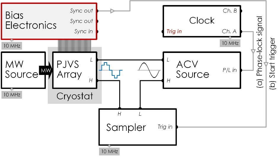 Fig. 3 Circuit configuration for the differential sampling of the AC waveform generated from an AC source using a sampler. The PJVS array is AC and DC biased with a microwave (MW) source and bias electronics. The phase-lock signal (a) from the clock device (function generator, F/G) is used to synchronize the PJVS waveform and the AC waveform to be measured. The Sync-out signal (b) from bias electronics is used as the start-trigger signal for the sampling measurement.