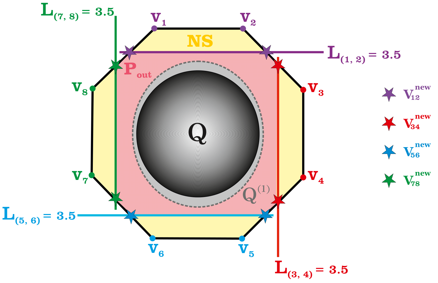 그림 2. 확률 공간에서 양자 비국소성을 포함하는 다면체를 구성하여, 양자 채널 용량을 근사하였다. 내부의 Q는 양자 확률 공간이며 이를 포함하는 다면체를 구성한다.