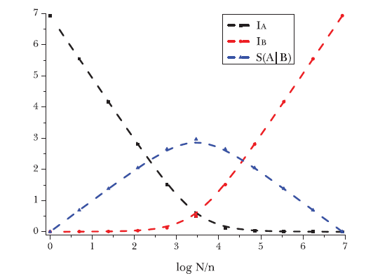 Fig. 1. A numerical result of the thermodynamic depth, I(A) and I(B), and the entanglement entropy (Page curve), S(A|B), for a bipartite system (divided by A and B) of spin-1/2 particles.